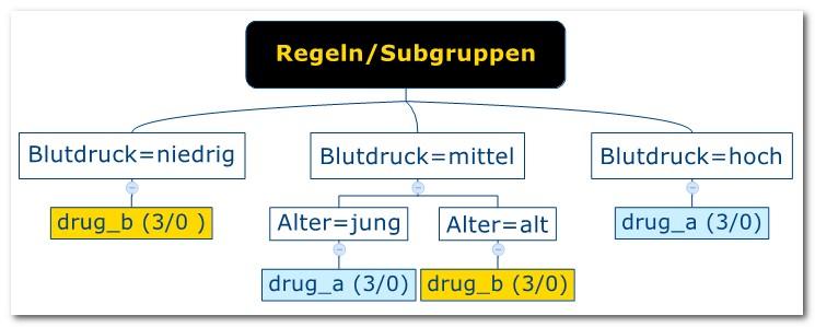 mehrdimensionalen tabelle word